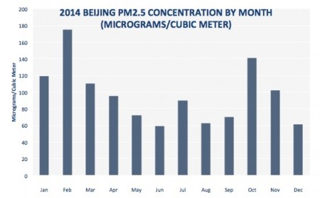 2014 BEIJING PM2.5 CONCENTRATION BY MONTH