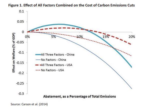 carbon tax paper chart