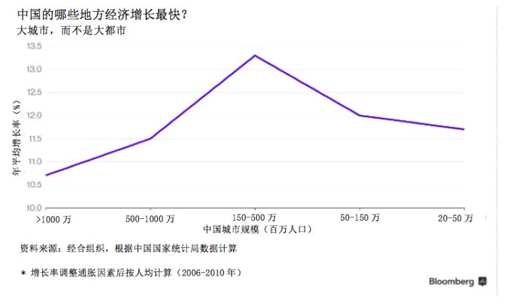 中国的经济增长点在哪里?