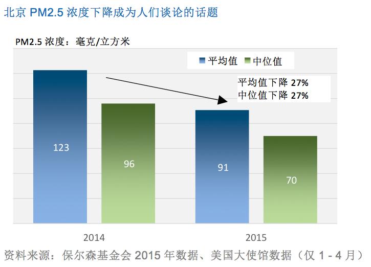 北京PM2.5浓度下降成为人们谈论的话题