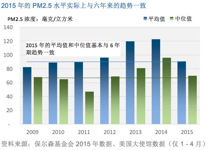 2015年的PM2.5水平实际上与六年来的趋势一致