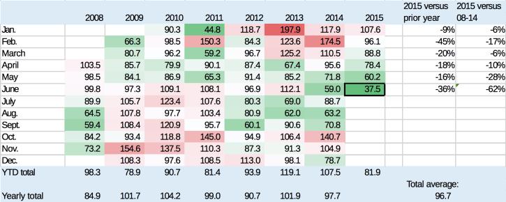 注释:上图中的颜色标注与中国或美国定义的AQI并不相关。数字代表PM2.5浓度,是与AQI不同的概念。资料来源: 保尔森基金会