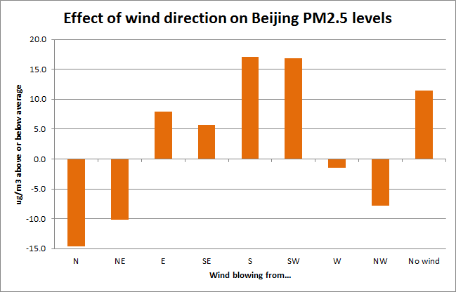 Effect of Wind Direction on Beijing PM2.5 levels