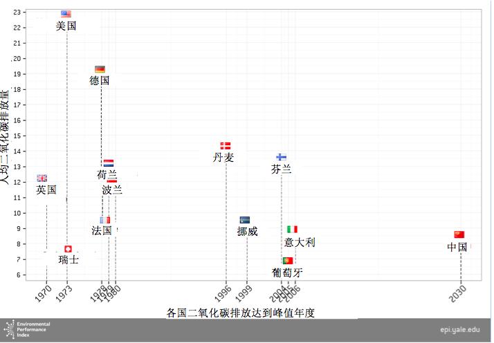 图2. 中国预计的2030年人均二氧化碳排放量相对低于欧洲国家碳排放达到峰值时的水平。 数据来源:世界资源研究所气候分析指标工具、国家应对气候变化战略研究和国际合作中心。