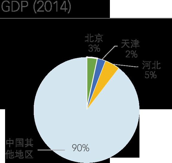 JJJ GDP Pie Chart EN