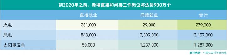 可再生能源行业发展将带来更多工作机会:到2020年,中国电力行业低碳发展将带来900万个工作机会。在中国发展可再生能源,满足全国能源需求的过程中,风能和太阳能是增长最快的两个领域。