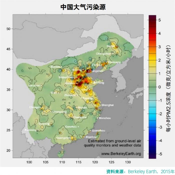PM2.5(粒径小于等于2.5微米的颗粒物,对人类健康最为有害)的排放源大量集中于京津冀地区,这里也是中国最大的钢铁产地。