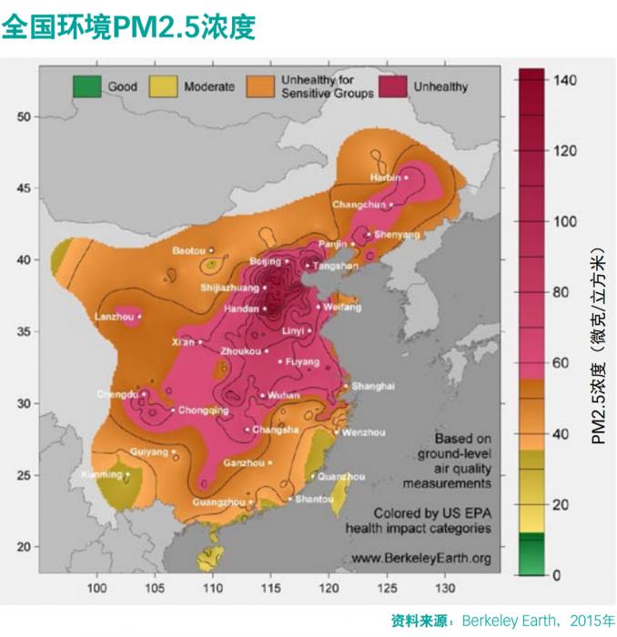 虽然京津冀地区的PM2.5浓度最高,但PM2.5排放的影响却波及全国。