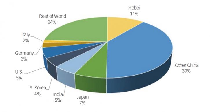 如果河北省是一个独立的国家,它将是全球第二大钢铁生产国。钢铁生产是主要的空气污染排放源,包括PM2.5排放和二氧化碳排放。