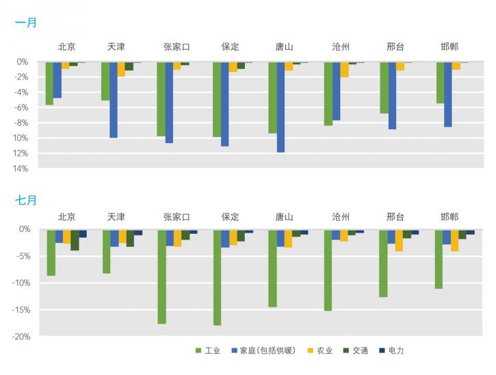 清华大学的建模分析表明,冬季,供暖领域碳减排对PM2.5浓度降低有最大影响,其次是工业;但在夏季,工业领域碳减排的影响远远超过其他行业。