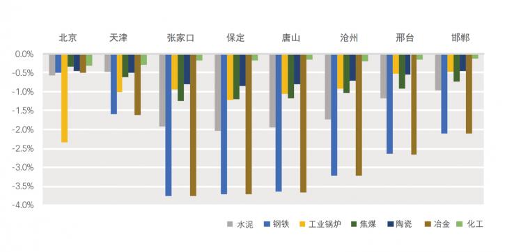 建模分析表示,对京津冀地区大城市空气质量潜在影响最大的子行业是钢铁和冶金。