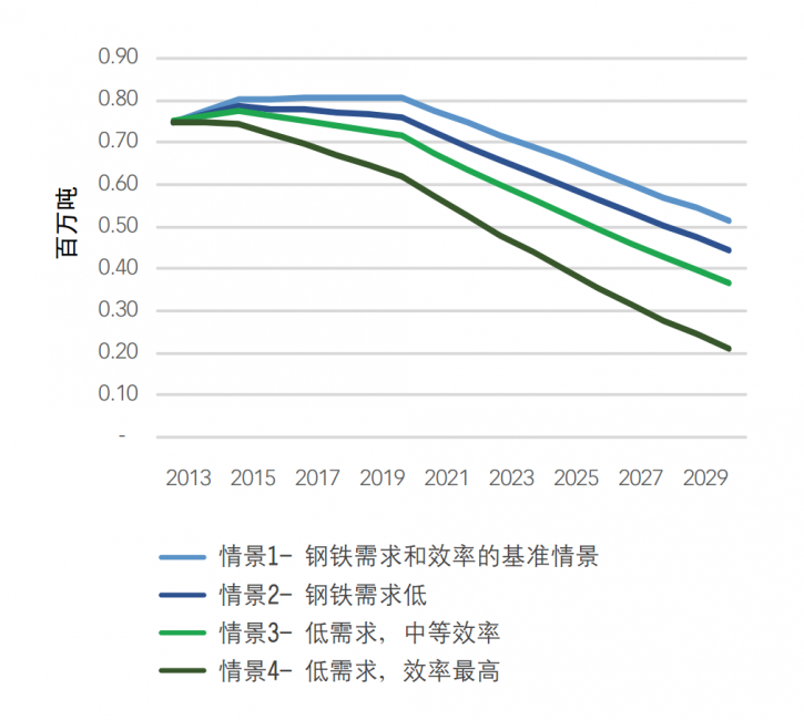 提高能效有助于中国实现碳减排目标
