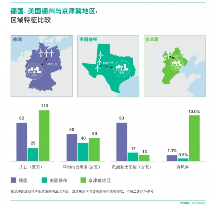 P15 GERMANY TEXAS AND JING-JIN-JI COMPARISON OF REGIONAL CHARACTERISTICS_CN