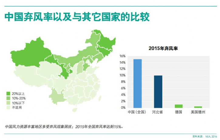 P6 CHINA WIND CURTAILMENT RATES IN INTERNATIONAL COMPARISON CN